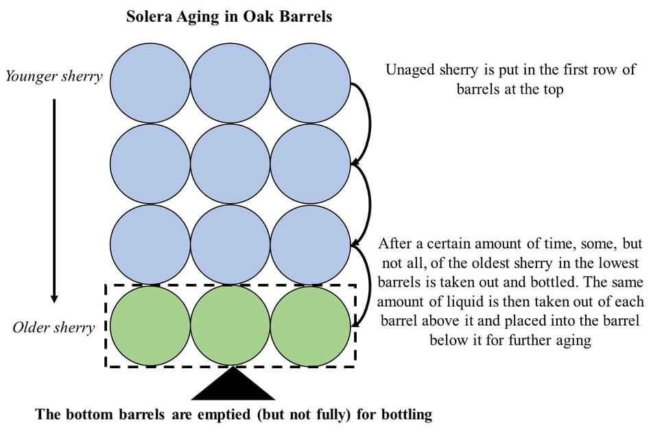 Solera Aging