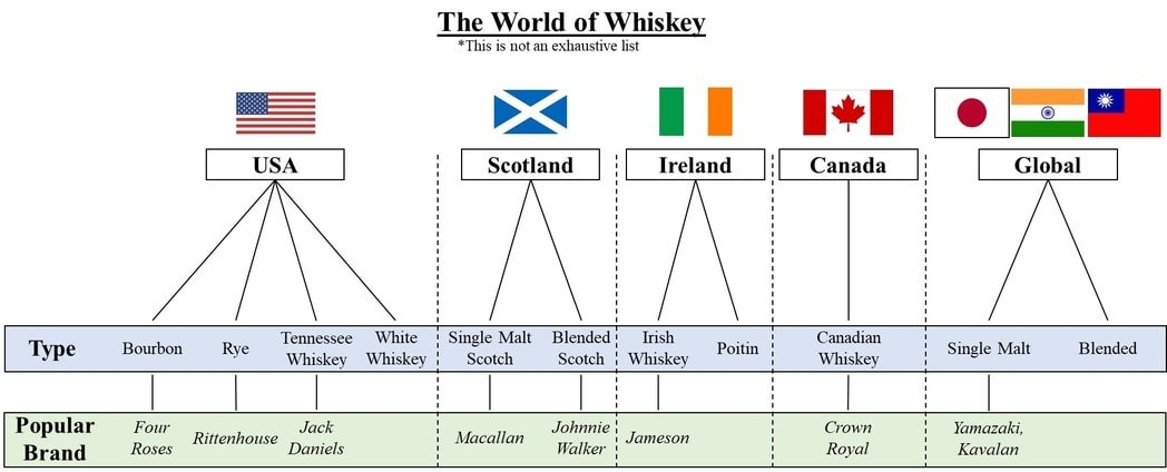 Types of whiskey