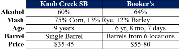 knob creek sb vs booker's comparison table