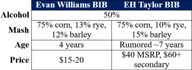 EW BIB vs EHT Small Batch Table