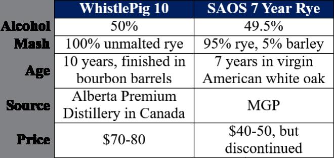 WhistlePig 10 vs SAOS Rye 7 table