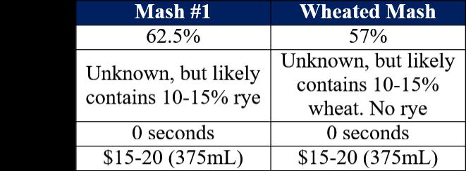 buffalo trace mash #1 vs wheated mash table