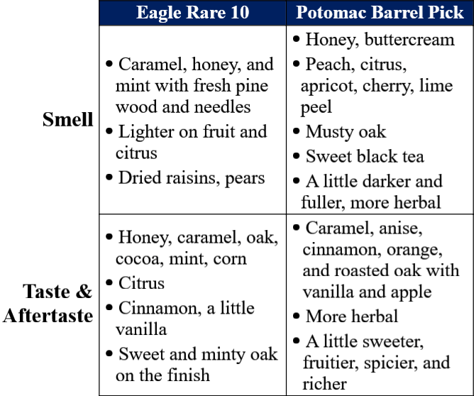 Eagle rare 10 vs potomac wine and spirits traits table