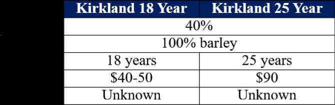 kirkland comparison table
