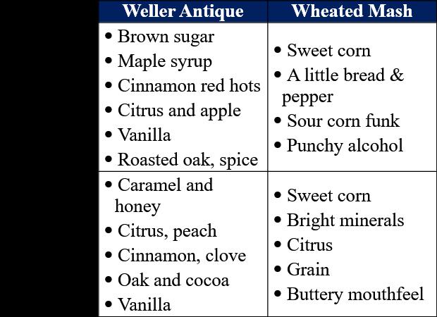 weller 107 vs white dog trait comparison