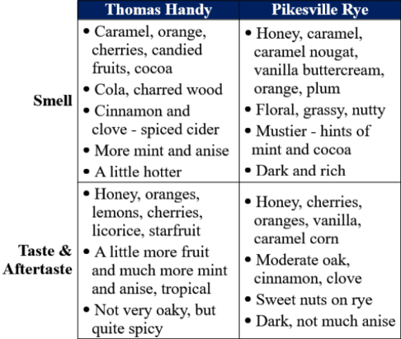 Pikesville vs Thomas Handy traits comparison