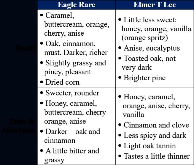 eagle rare vs elmer t lee traits table