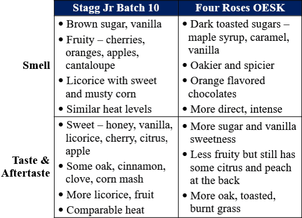 stagg jr 7 vs four roses oesk private traits comparison compressed