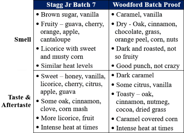 stagg jr 7 vs woodford batch proof traits table