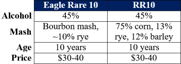 Eagle Rare 10 vs Russell's Reserve 10 comparison