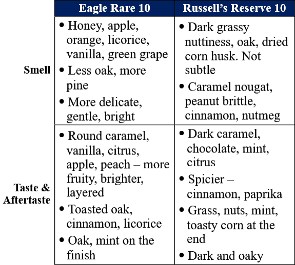 Eagle Rare 10 vs Russell's Reserve 10 traits