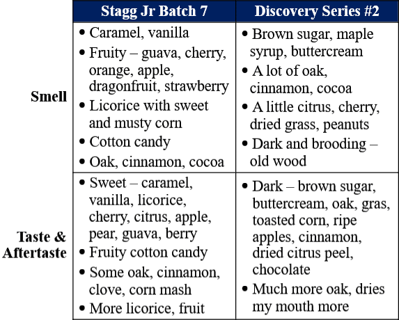 stagg jr 7 vs bardstown bourbon company discovery 2 traits table site