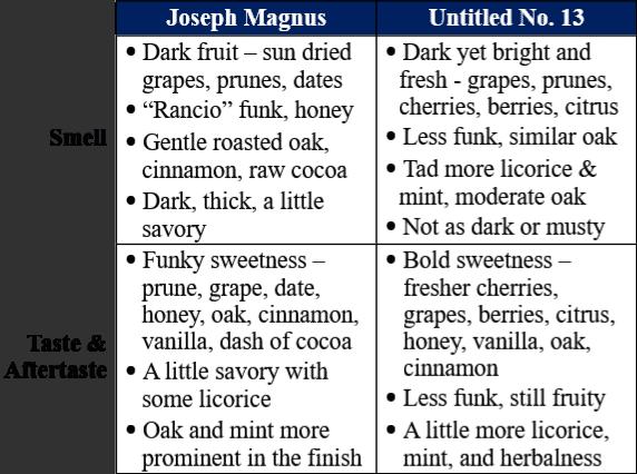 Joseph magnus bourbon vs untitled 13 traits table