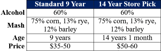 knob creek single barrel 9 year vs 14 year comparison table website