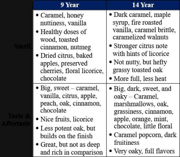 knob creek single barrel 9 year vs 14 year traits table