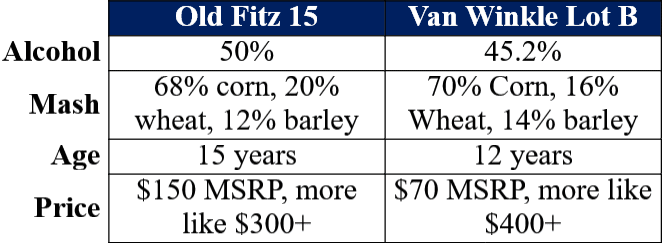 old fitz 15 vs lot b comparison comparison table site