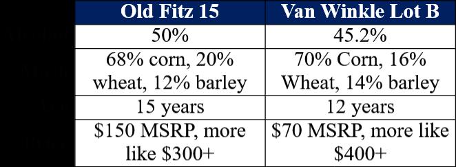 old fitz 15 vs lot b comparison comparison table site