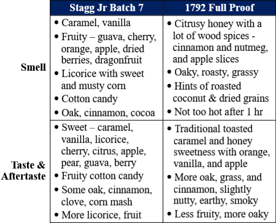 stagg jr 7 vs 1792 full proof traits comparison