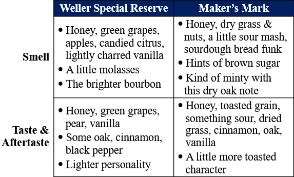 Weller SR vs Maker's Mark traits comparison
