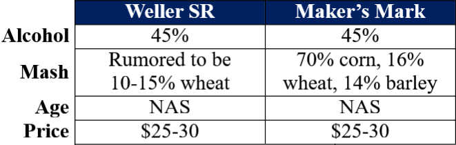 Weller SR vs Maker's Mark traits table