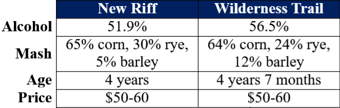 New Riff SIB vs Wilderness Trail SIB comparison table site